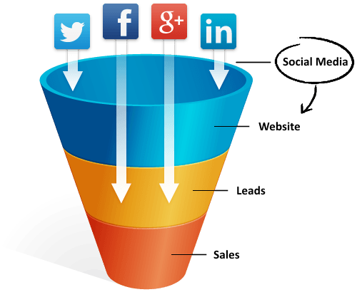 social-media-traffic-social-marketing-funnel1