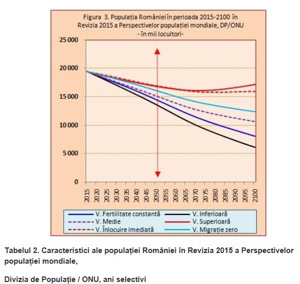 Prognoza populatiei UNDP 2015 2