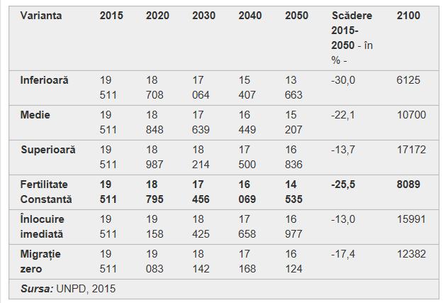 Prognoza populatiei UNDP 2015