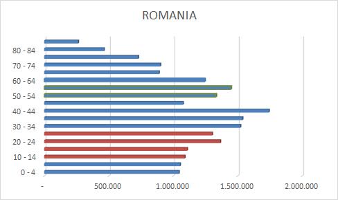 Generatii recensamant 2011 Romania